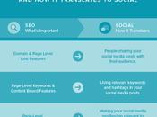 Aprende mejorar través Social Media Marketing