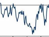 Mucho miedo para poca caída (3): encuesta BofA inversores profesionales