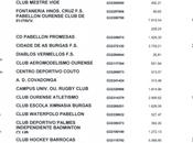 Subvenciones Municipales Clubes Deportivos Ourense (Importes)