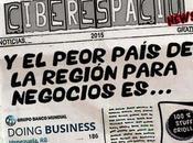 peor país Latinoamérica para hacer negocios es...
