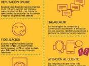 Social Media paso (1): introducción