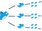 Consejos para conseguir Retweets Twitter