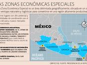 Creación Zonas Económicas Especiales opinas?