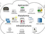 Entendiendo Concepto Computación Nube (Cloud Computing)