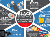 Estudio Worten sobre #BlackFriday elaborado