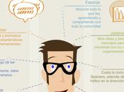 Community Manager, como funciona cabeza Infografía