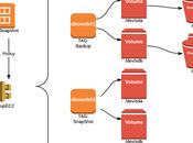Cómo programar snapshots Instancias Lambda