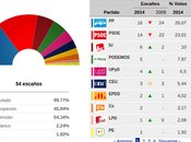 OpenVoting, primer sistema gratuito representación resultados electorales online datos históricos