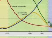 transición demográfica: ciclo demográfico antiguo moderno