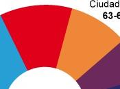 Próximas elecciones legislativas ESPAÑA.
