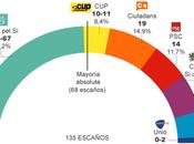 Análisis preelectoral: Ciudadanos