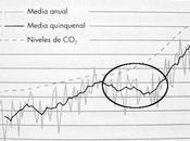 propósito cambio climático