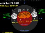 Eclipse Luna: diciembre 2010