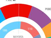 España, ingobernable