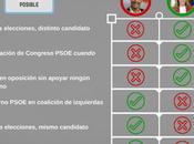 Infografía: batalla PSOE