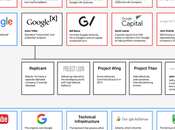 Alphabet, estructura Google explicada gráfica