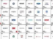 Best Global Brands 2015 Spain.