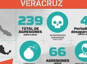 México: Gobierno Veracruz criminaliza periodista asesinada