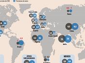 ¿Qué está ocurriendo economía mundial?