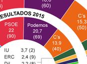 SIGMA España: PSOE aumenta ventaja respecto Podemos