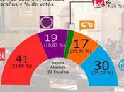 Deimos Andalucía: PSOE volvería partido votado aunque menos apoyos
