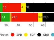 FORSCH'GR WAHLEN Sachsen-Anhalt: euroescépticos estrenarían como tercera fuerza región