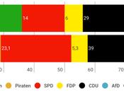 Baden-Württemberg: verdes socialdemócratas rozan mayoría absoluta