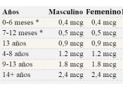 Beneficios vitamina sorprenderan