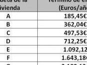 Cómo ahorrar certificado energetico Valencia