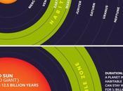 5.000 millones años convertirá gigante roja, pasando zona habitabilidad Júpiter Saturno