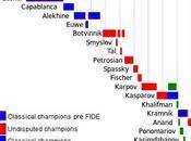 """aplicación """"ritmo juego tradicional"""" torneos FIDE"""