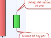 """Como ganar dinero acciones """"inside day"""", paso"""