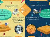 Diferencias entre Software Libre Código abierto infografía