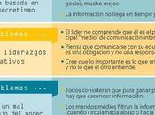Problemas comunicación interna frecuentes organizaciones