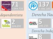Rajoy, busque derecha