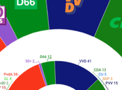 IPSOS Países Bajos: ultraderecha frena avance