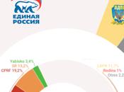 Rusia: partido Putin perdería puntos apoyo pero seguiría ganando gran mayoría