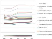 Presupuestos Generales 2011-2015, repartieron recortes