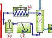 """Gasificación """"updraft"""" compuestos orgánicos"""
