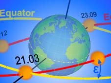 Ofiuco, Zodiaco precesión equinoccios