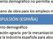 emigración española Europa 1960-1975