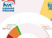 WCIOM Rusia: Rusia Unida revalidaría mayoría absoluta oposición real seguiría representación