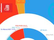 REPORT Galicia: mantiene mayoría absoluta, socialistas Marea empatados
