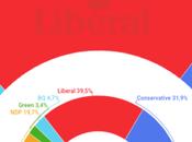ABACUS DATA Canadá: liberales Trudeau mejorarían resultados izquierda derecha