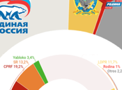 LEVADA CENTRE Rusia: Rusia Unida conseguiría voto decidido