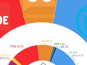 INVYMARK España: subirían PSOE bajarían unas terceras elecciones