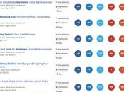 tipos contenidos usamos para construir blog lectores