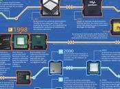 Historia procesadores intel (infografía)