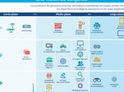 Infografía: aulas españolas siglo XXIDos ejes...