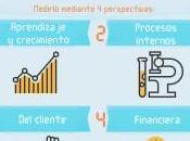 ¿Cómo medir desempeño organizacional PYME?